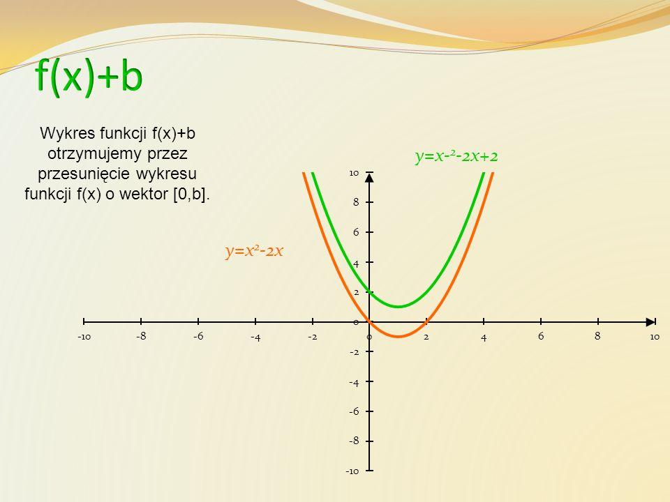 f(x)+b Wykres funkcji f(x)+b otrzymujemy przez przesunięcie wykresu funkcji f(x) o wektor [0,b]. y=x-2-2x+2.